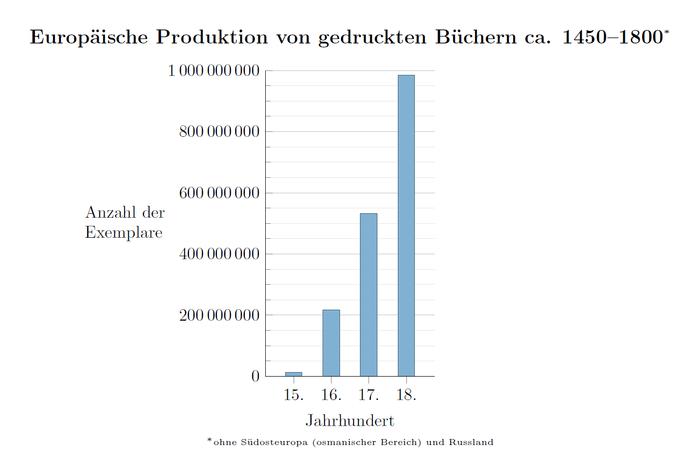"Abb. 6: Europäische Produktion von gedruckten Büchern circa 1450 bis 1800. © Von Tentotwo Zahlen aus: Eltjo Buringh; Jan Luiten van Zanden: ""Charting the ""Rise of the West"": Manuscripts and Printed Books in Europe, A Long-Term Perspective from the Sixth through Eighteenth Centuries"", in: The Journal of Economic History, Bd. 69, Nr. 2 (2009), S. 409–445 (417, Tafel 2) - Eigenes Werk, CC BY-SA 3.0, https://commons.wikimedia.org/w/index.php?curid=17760536 [15.09.2017]."