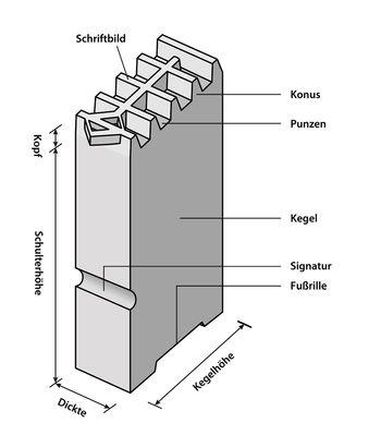 Abb. 6: Schematische Darstellung einer Bleiletter. © Daniel Berger.