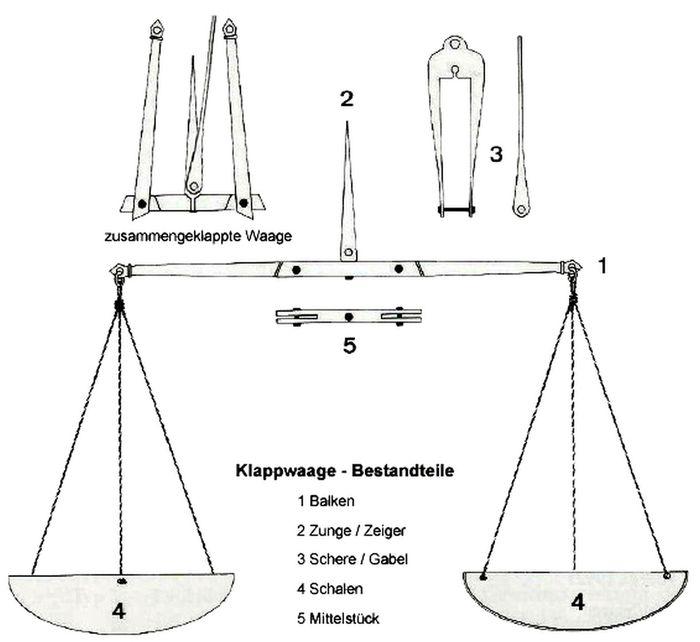 Abb. 4: Gleicharmige Klappwaage in ihren Bestandteilen. Vera Keil nach Steuer 1997, 20.
