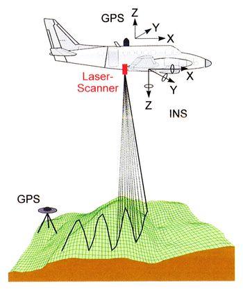 Abb. 1: Schematische Darstellung des Verfahrens der Geländeaufnahme mit einem Laserscanner. Albertz 2007, 53 Abb. 44.